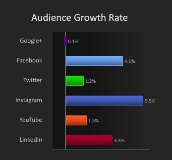 Audit-Audience-Growth-by-Channel