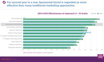 sd-sponsored-social-a