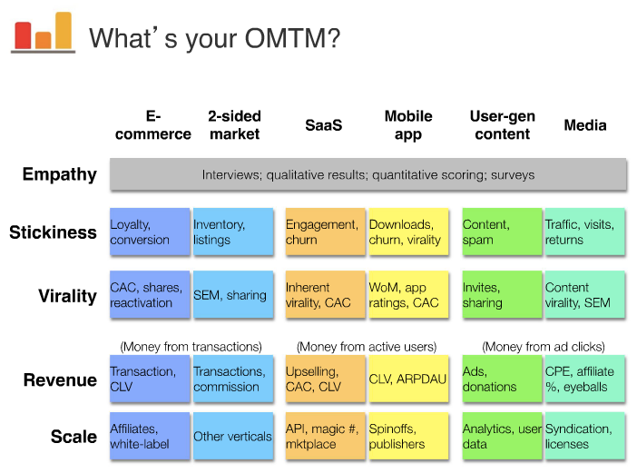 What is OMTM and 5 innovation metrics and how to test them?
